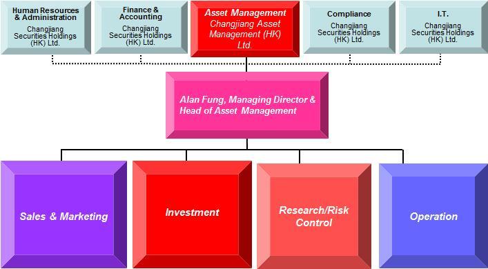 Changjiang Asset Management  Hk  Ltd