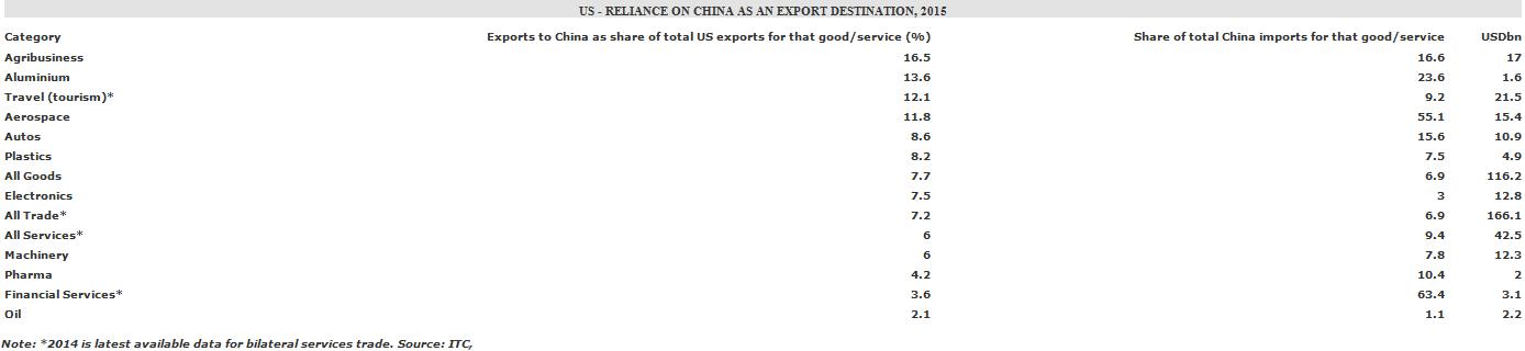 Economic Analysis - US China Trade Confrontation: Most