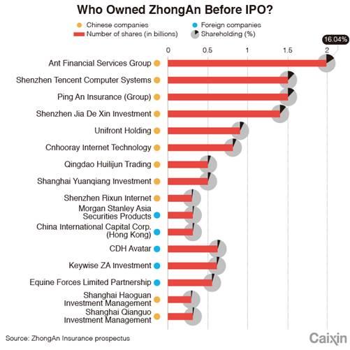 The Story Behind ZhongAn's Blockbuster IPO
