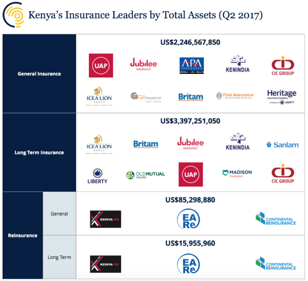 Kenya Insurance Market 2017 Research Analyst Report