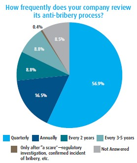 How frequently does your company review its anti-bribery process?