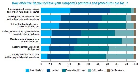 How effective do you believe your company's protocols and procedures are for...?