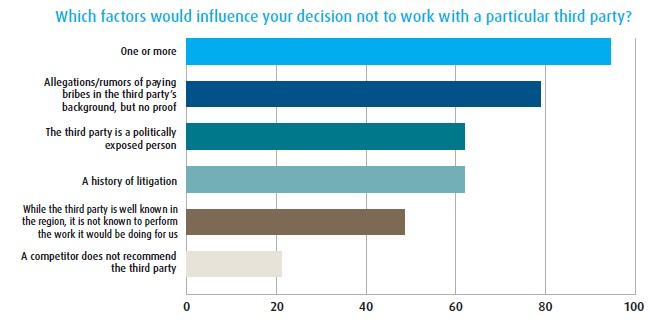 Which factors would influence your decision not to work with a particular third party