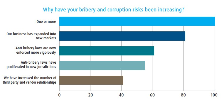 Why have your bribery and corruption risks been increasing