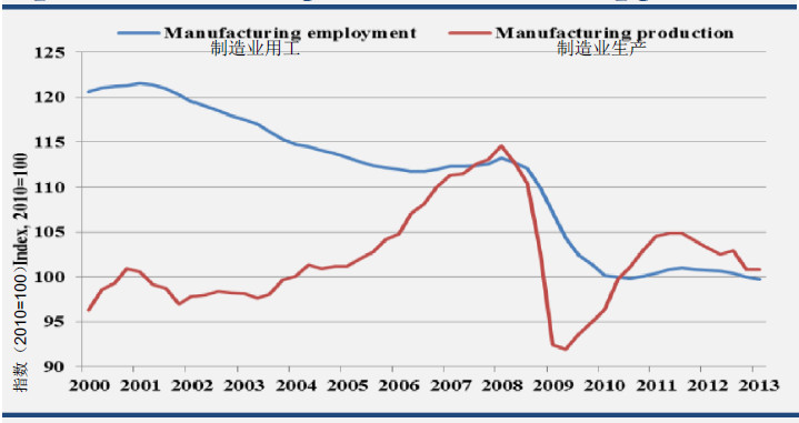 Double-dip of EU manufacturing production