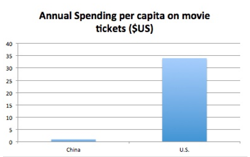 Annual Spending On Movie Tickets